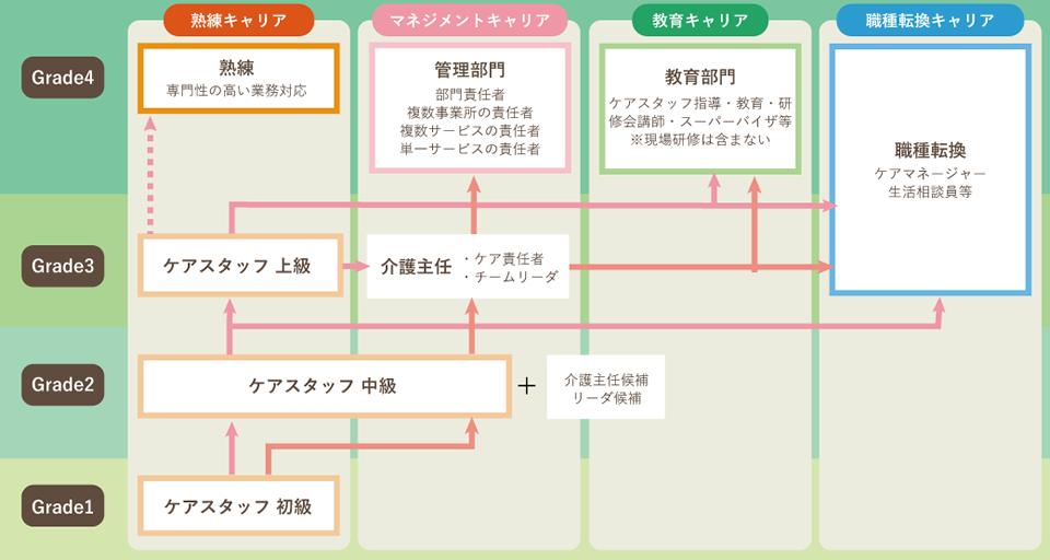 キャリアマップのイメージ