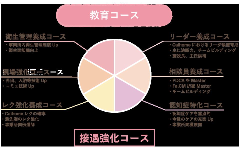 教育コースのイメージ